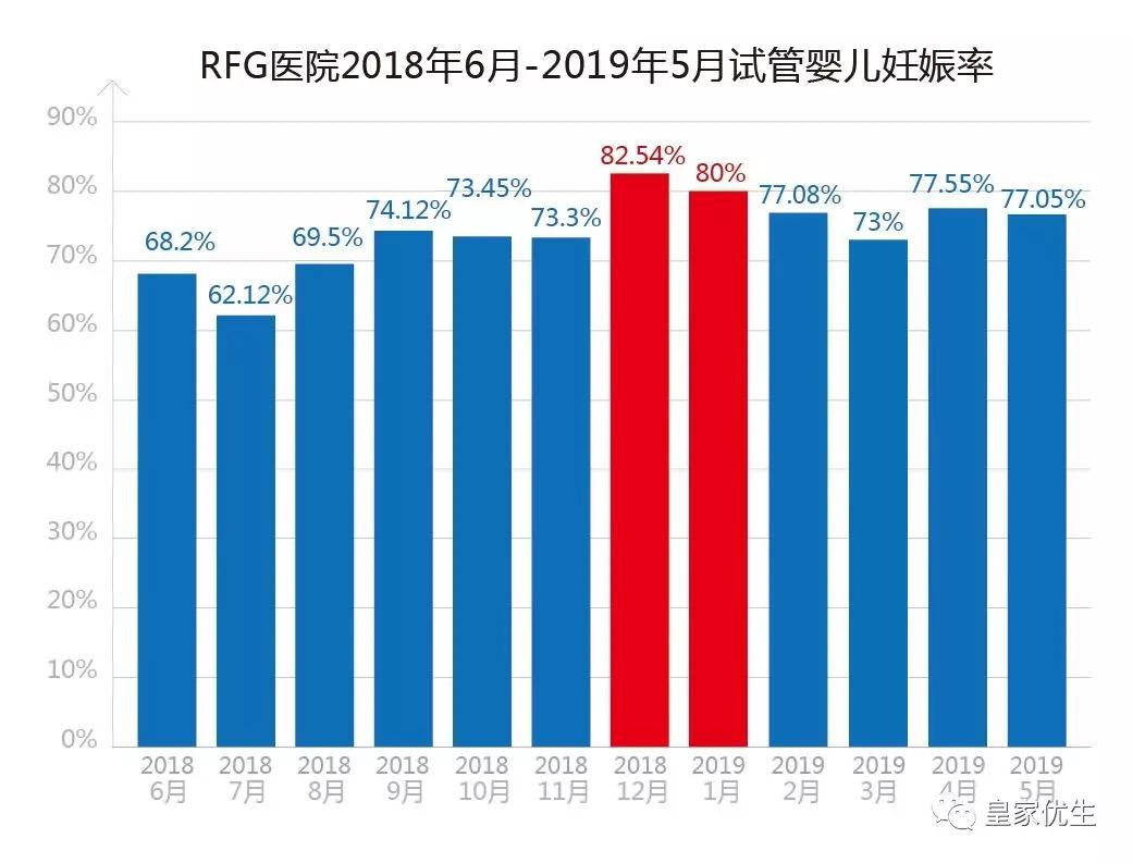 RFG泰国曼谷医院:5月第三代试管婴儿妊娠率达80.2%