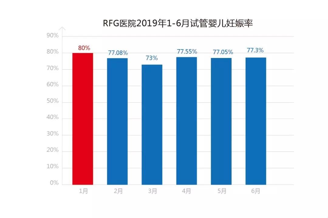 最新数据:1-6月份,RFG皇家生殖遗传医院试管婴儿妊娠率月均77%
