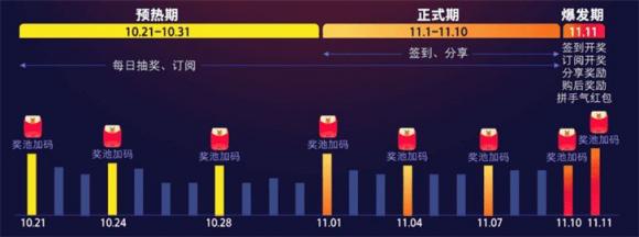 2019天猫双十一红包雨活动最全玩法攻略 淘宝京东双11红包口令是什么