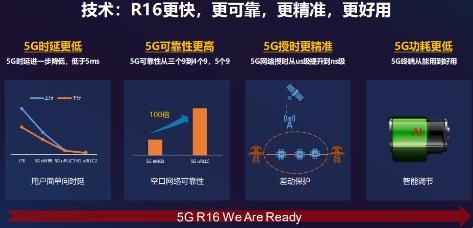 5G R16标准Ready 展锐联合联通率先完成5G端到端技术验证